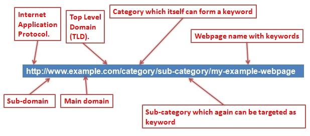 Goede SEO URL structuur